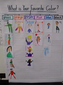 Joyful Learning In Kindergarten Kindergarten Colors, Preschool Colors, Kindergarten Classroom, Kindergarten First Day, Year 1 Classroom, Kindergarten Anchor Charts, Kindergarten Lesson Plans, Thinking Maps, Beginning Of School