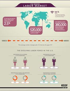 The Modern Labor Market [INFOGRAPHIC]