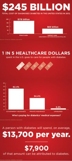 The cost of diabetes in America is $245 billion
