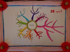 Verjaardagskalender: maak een mindmap over jezelf. Als je jarig bent gebruik je de mindmap om je groep te vertellen over jezelf.