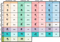 Tibetan Alphabet  U-Chen script