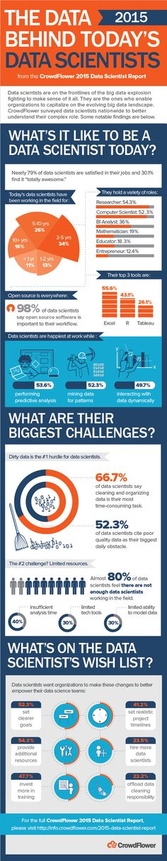 2015 Survey of Data Scientists Reveals Strategic Insights – Data Science  Central