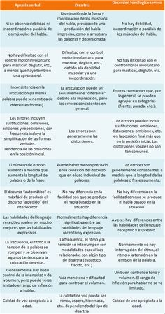 Una comparación entre apraxia infantil, disartria y trastorno fonológico grave.
