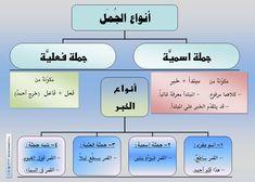 Learning Arabic For Beginners, School Board Decoration, Arabic Sentences, Learn Arabic Online, Arabic Poetry, Arabic Lessons, Arabic Alphabet, Beautiful Arabic Words, Arabic Language