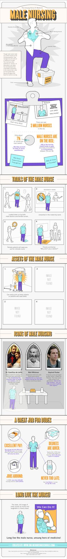 Nurse ABC's: Rise of the Male Nurses (Everything that makes Nursing interesting, fun, and over the top as a profession. This is how you would want to see nursing in a whole lot of perspective)
