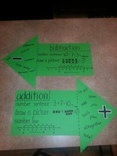 Addition and subtraction anchor charts to help the kids remember which way to go on the number line. Smart!