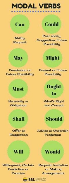 The modal verbs of English are a small class of auxiliary verbs used mostly to express modality (properties such as possibility, obligation, etc. verb, How to Use Modals in English English Vinglish, English Course, English Tips, English Idioms, English Phrases, Learn English Words, English Study, How To Speak English, Verbs In English