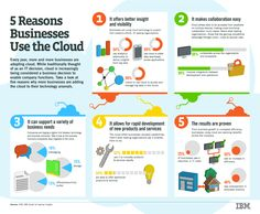5 Reasons Businesses Use the #Cloud