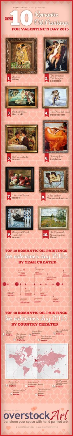 """TOP 10 MOST ROMANTIC OIL PAINTINGS FOR VALENTINE'S DAY 2015 Celebrate Valentine's Day With Love-Inspired Art! Out of over 10,000 different pieces of art, """"The Kiss"""" by Gustav Klimt portraying a fatal moment of passion garnered the highest traffic in overstockArt.com's Romantic Gallery. http://www.artcorner.com/top-10-most-romantic-oil-paintings-for-valentines-day-2015/"""