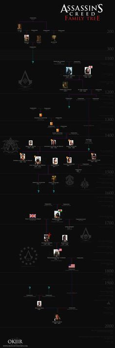 assassin_s_creed__desmond_miles__family_tree_by_okiir-d5429ao.png 1,920×5,800 pixels