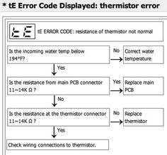 Samsung range error codes for electric models error code lg dishwasher error codes identify fault codes to fix your lg dishwasher publicscrutiny Image collections