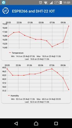 Hello everyone! I am Michalis Vasilakis from www.ardumotive.com and in this Instructables I will show you how to make your own Internet Of Things (IOT) thermometer...