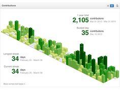 Isometric GitHub contribution graph