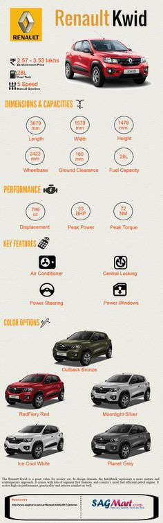 The All New Renault Kwid India – [Infographic]