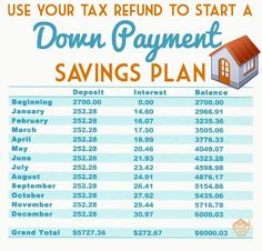 ​Getting a Tax Refund? Consider Using it for Your Down Payment – Forza Real Estate – Finance tips, saving money, budgeting planner Home Buying Tips, Buying Your First Home, Home Buying Process, Money Saving Challenge, Money Saving Tips, Savings Challenge, House Down Payment, Savings Planner, Tax Refund