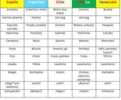 Ñ de Español: Un español, mil españoles (diferencias español de España y de América latina)