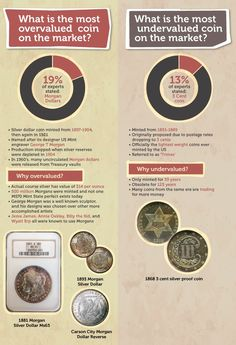 Here are the most overvalued and undervalued rare U.S. coins according to the results of a recent survey. What coin is the best bargain? Worst buy?
