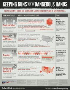 How dangerous individuals obtain guns in America