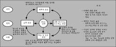균형성과표(BSC) 기업의 종합평가지표
