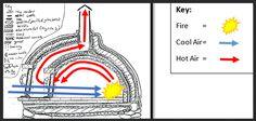 rocket-vs-oven | Complete Combustion