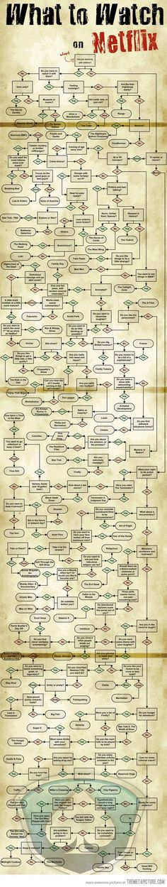 What To Watch On Netflix funny tv tv shows television funny pictures netflix infographic entertainment What can be seen on Netflix? Funny TV TV shows television funny pictures Netflix infographic entertainment