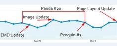 Updates Recentes do Google