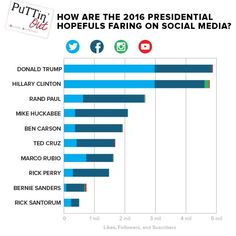 When it's all said and done in November 2016, will the #socialmedia numbers mirror the election results? There's no question social will have an impact. #Marketing #Election2016 #SMM #PuTTinOuT http://www.businessinsider.com/2016-candidates-social-media-accounts-2015-6