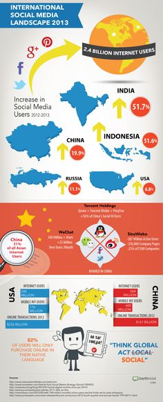 International Social Media Landscape 2013 #infografia #infographic #socialmedia