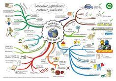 Klímamentő ötletek - Mi is tehetünk a Klímaváltozás ellen! Mind Map Examples, English Grammar Book Pdf, Learn German, Earth From Space, Nature Study, Problem And Solution, Ielts, Earth Day, Planet Earth