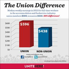 This is the union difference for food service workers.  Repin if you think they all deserve a fair wage and <3 if you agree they need Paid Sick Days!!