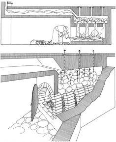 Opvarmningsanlæg (hypokaust), kendes fra bl.a. klostre – hypokaustanlage in Mittelalter – Heatingsystem (Hypokaust) in Middle Age