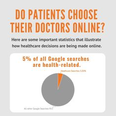 Do patients *really* choose their doctors online? Swipe 👉  to see the need-to-know statistics! Getting To Know, Need To Know, Statistics, Doctors, Health Care, Chart, Instagram, Big Data, Health