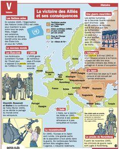 La victoire des Alliés et ses conséquences