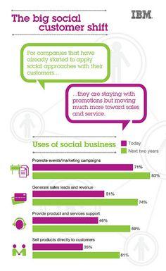 The Big Social Customer Shift by ibmphoto24, via Flickr