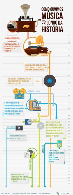A evolução dos formatos de música