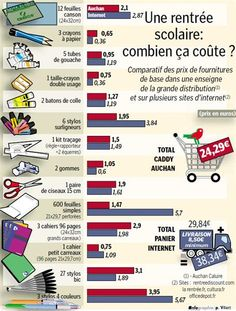 Infographie - l'argent et la rentrée - interesting cultural info also could convert prices to $ then compare to the overall cost of typical back-to-school items in the US