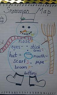 Snowman Circle Map Sight Word Games, Sight Words, Classroom Projects, Classroom Ideas, Circle Map, Thinking Maps, Winter Ideas, Winter Activities, School Ideas