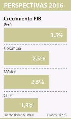 Banco Mundial redujo a 2,5% expectativa de crecimiento del país