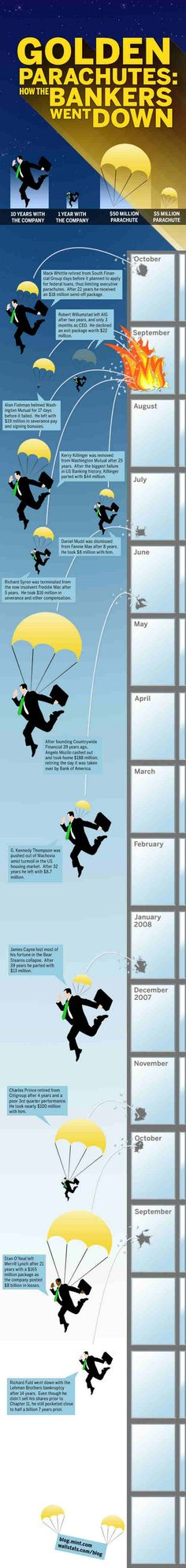 Golden Parachutes: How the Bankers Went Down