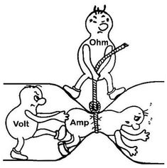 Great explanation of ham radio electronics - Ohm's law; Home Electrical Wiring, Electrical Projects, Electronics Projects, Electronics Gadgets, Electrical Symbols, Electrical Diagram, Spy Gadgets, Ohms Law, Technology
