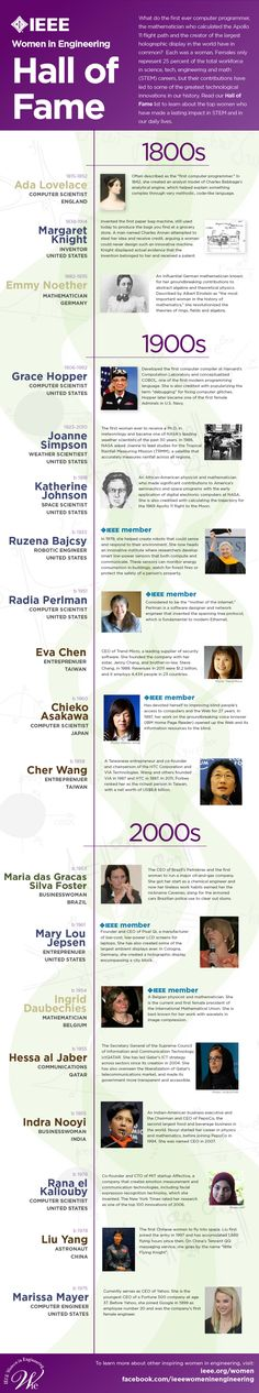 Take a look at this Hall of Fame for women in tech, science, engineering and math, created by Institute of Electrical and Electronics Engineers; then, let us know how you think we can encourage more women and girls to enter STEM careers in the comments section. <- I want this as a poster