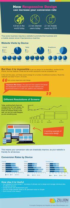 Jak může responzivní design zvýšit Váš konverzní poměr.  #responsive #infographics