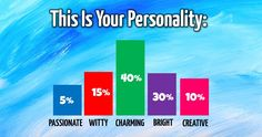 QUIZ How Is Your Personality Actually Divided
