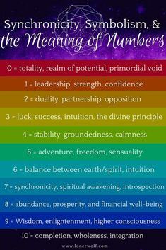 Numerology Spirituality - Numbers are ancient, meaningful, and powerful! / Synchronicity, Numerology, Spiritual Awakening Get your personalized numerology reading Numerology Numbers, Astrology Numerology, Numerology Chart, Virgo And Cancer, Numerology Calculation, Number Meanings, Zodiac Meanings, Life Path Number, Life Path 3