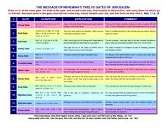 nehemiah 4:14 what's the meaning | THE MESSAGE OF NEHEMIAH'S TWELVE GATES OF JERUSALEM