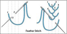 Embroidery Stitches Tutorial The Feather Stitch - You've finally decided to learn how to embroider! DMC's Tutorial of Embroidery Stitches offers beginner stitchers the info you need to get started. Embroidery Stitches Tutorial, Embroidery Transfers, Hand Embroidery Patterns, Ribbon Embroidery, Embroidery Thread, Cross Stitch Embroidery, Embroidery Designs, Cross Stitch Thread, Feather Stitch
