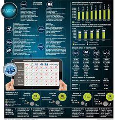 Las Cuentas de la Subasta 4G #Telecomunicaciones
