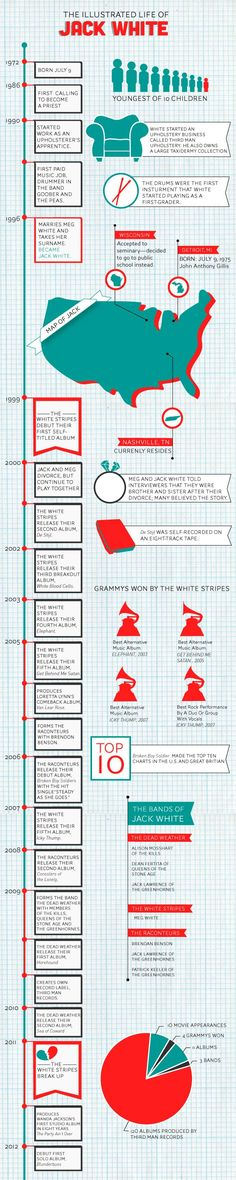 The Illustrated Life of Jack White.    It's almost Friday, right? Besides, any Jack White music makes a good soundtrack to your work day.