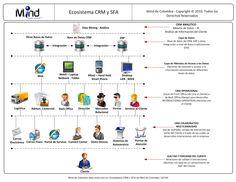 A CRM ACTUAL ECOSYSTEM (Spanish Version) -