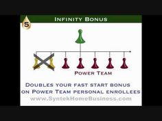 8 Income Streams with Syntek Global:    1) 25% Preferred Customer Residual Commissions  2) 10% Team Residual Commissions  3) 6%-8% MVP Check Match Residual Commissions  4) $25-$50 Fast Start Bonus  5) $25-$50 Infinity Bonus  6) MVP Rank Bonus Program - 5 Levels  7) Leadership Bonus Pools - 3% of the Gross Volume divided between qualified distributors:    8) Multiple Business Centers - 4 Possible Business Centers each maxing out at $40,000/month residual income. www.SyntekHomeBusiness.com